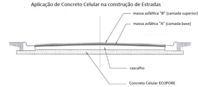 Concreto Celular na Construção de Estradas - 1