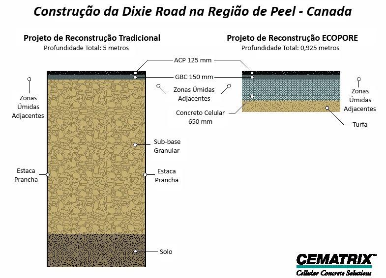 Concreto Celular na Construção de Estradas - 4