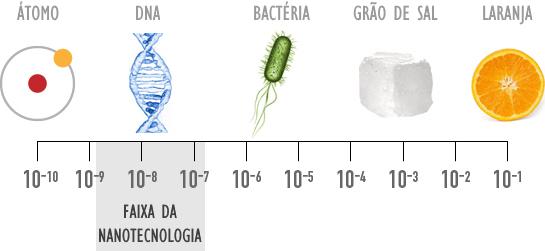 Nanotecnologia Ecopore