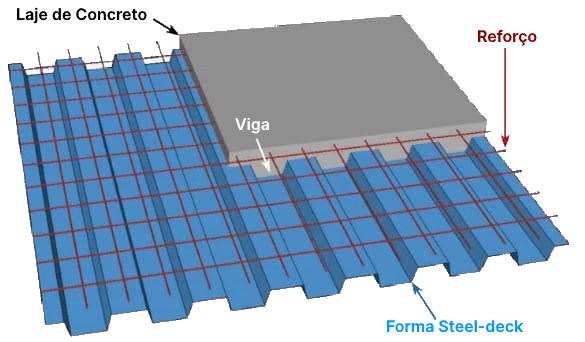 Sistema de Laje Compósita em Plataforma Steel-Deck com Concreto Celular Estrutural ECOPORE
