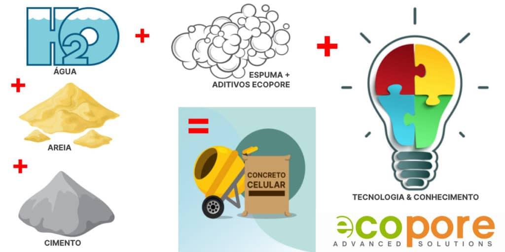 Concreto Celular ECOPORE